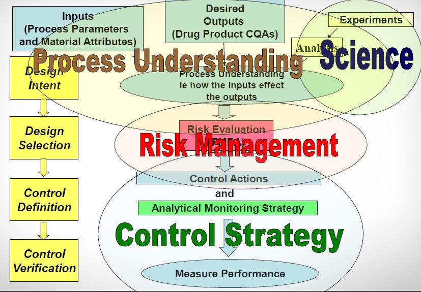 drug life cycle managment ppt